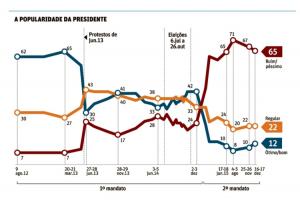 Gráfico Aprovação Dilma
